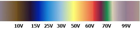 Titanio Anodizado - Tabla de colores en función del grosor de anodizado