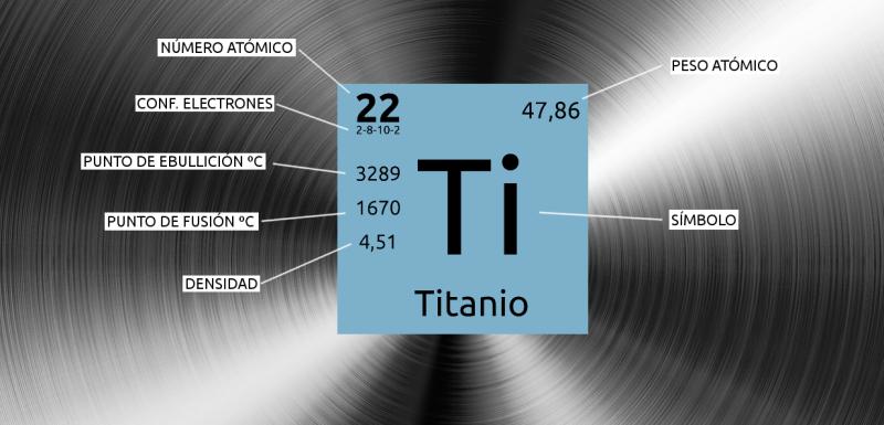 Titanio en la Tabla Periódica de Elementos