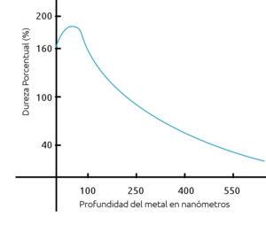 Gráfico de dureza en tratamientos superficiales del titanio por Implantación iónica